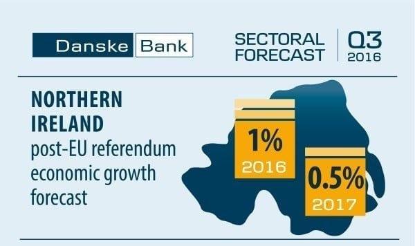 Danske bank forex forecast