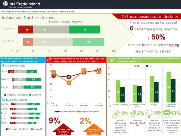 InterTradeIreland Business Monitor Report