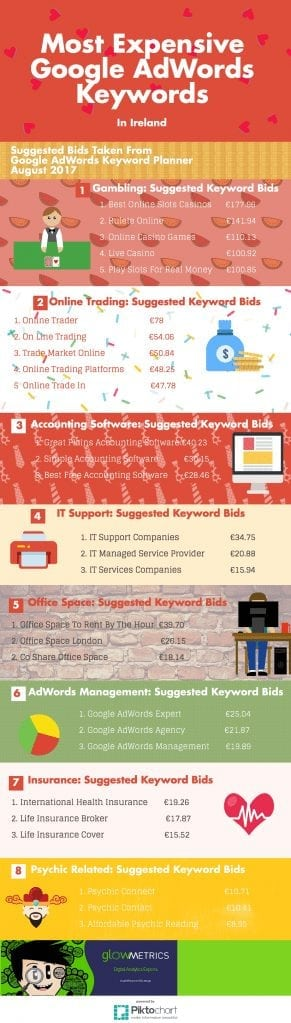 We came across an article on Search Engine Journal last week which looked at the 25 most expensive AdWords keywords which got us thinking; what are the most expensive keywords in the Irish market?