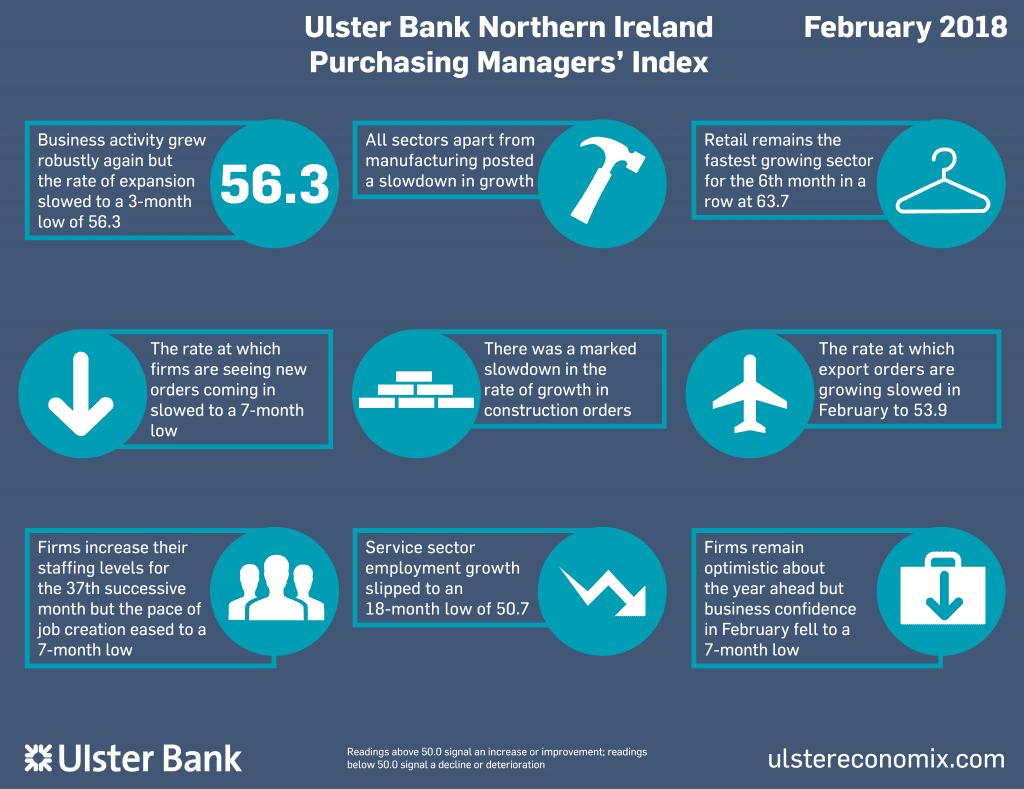 Ulster Bank PMI