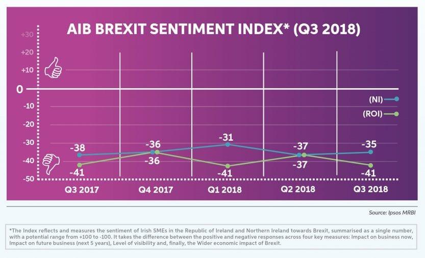 AIB Brexit Sentiment Index