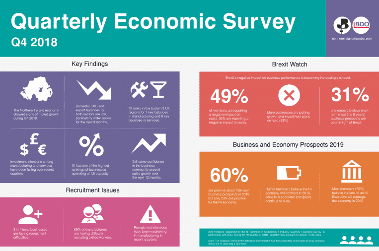 Quarterly Economic Survey