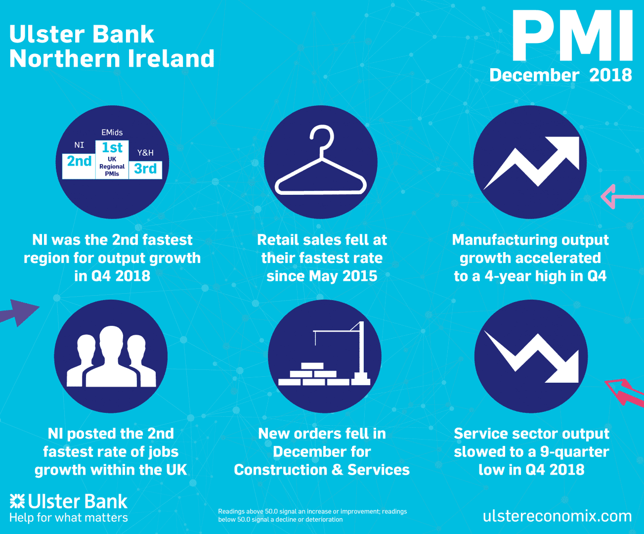 Ulster Bank Northern Ireland PMI®