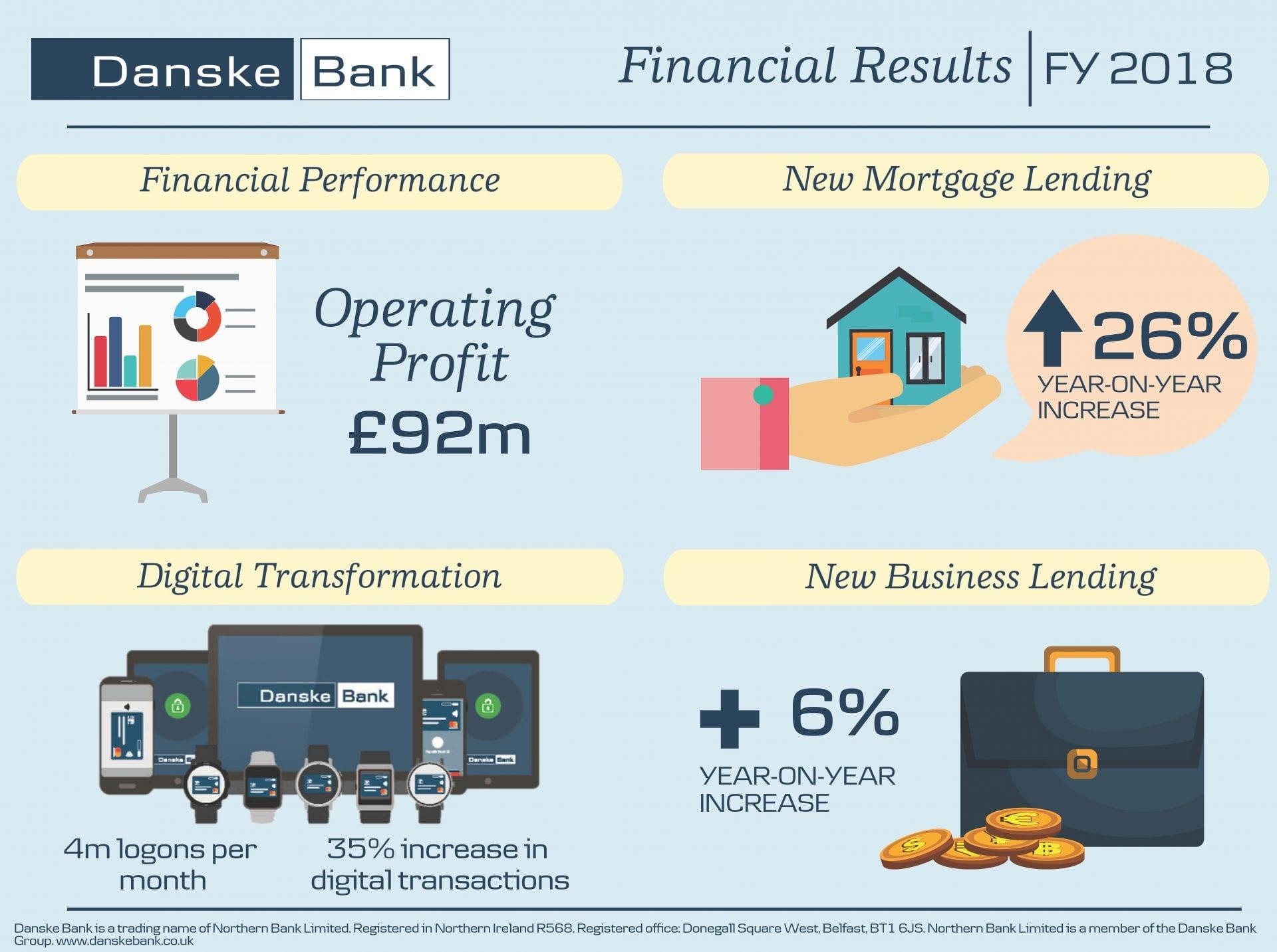 Danske Bank In Northern Ireland Reports A Profit Before