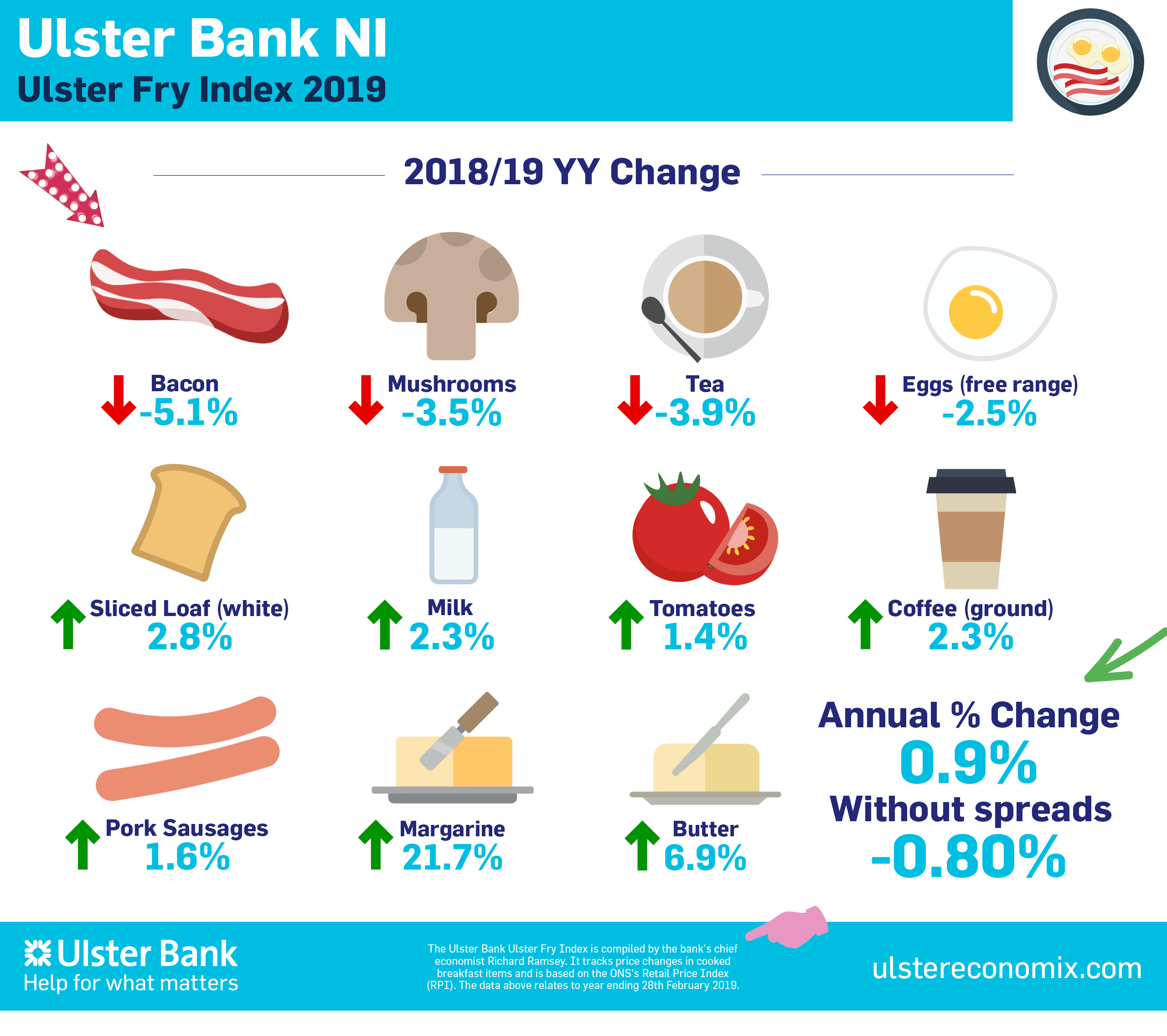 Ulster Bank Ulster Fry Index 2019