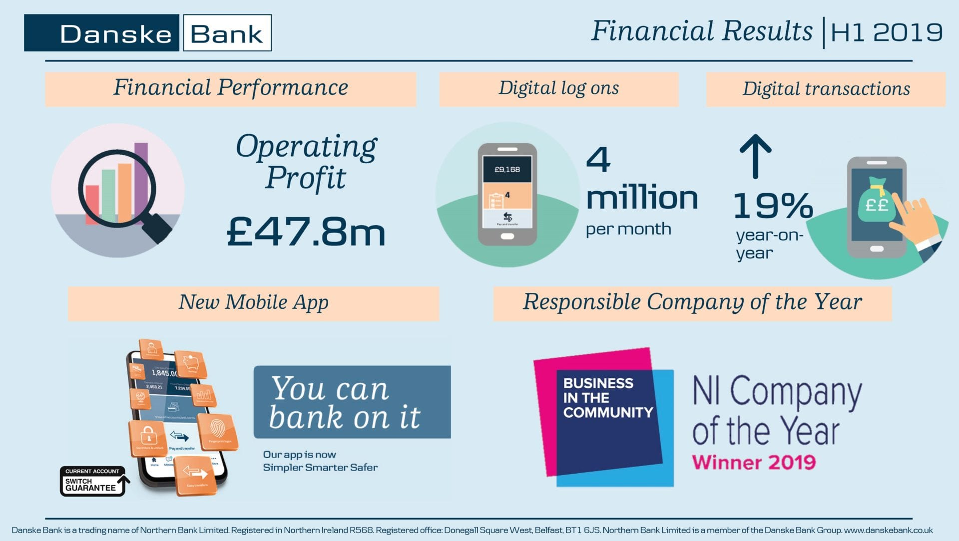 Danske Bank in Northern Ireland reports a profit before impairments of £47.8m for the first half of 2019.