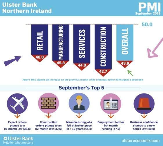 September Ulster Bank Northern Ireland PMI®