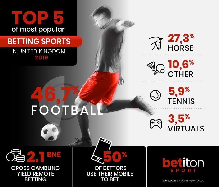 Most bet on sports uk sturm local bitcoins offline