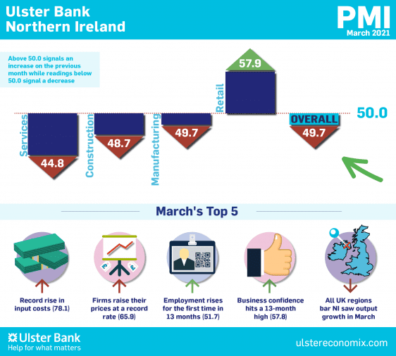 Ulster Bank Northern Ireland PMI