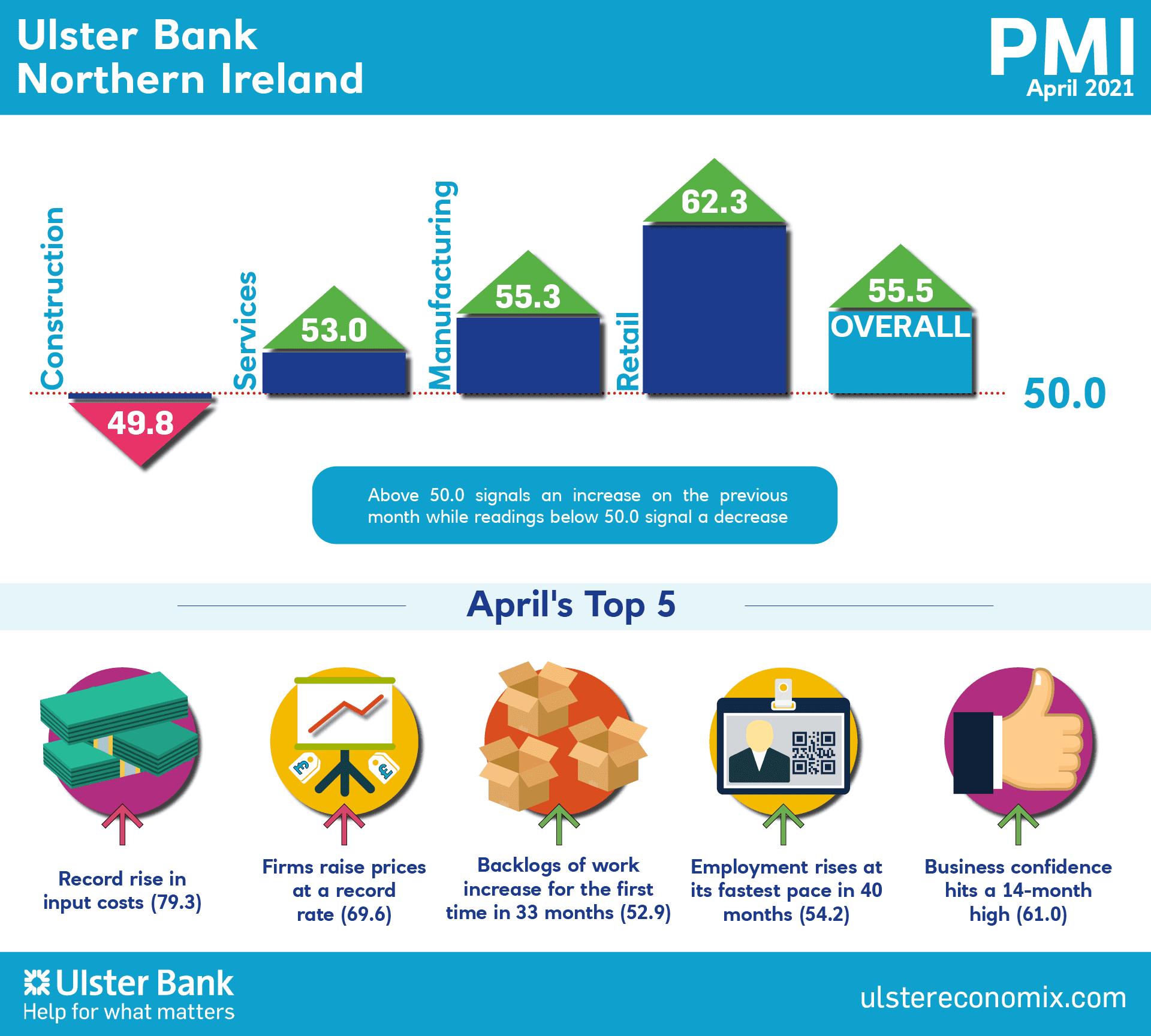 Ulster Bank Northern Ireland PMI
