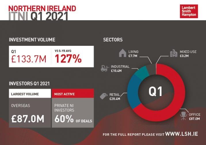 Investment in Northern Ireland
