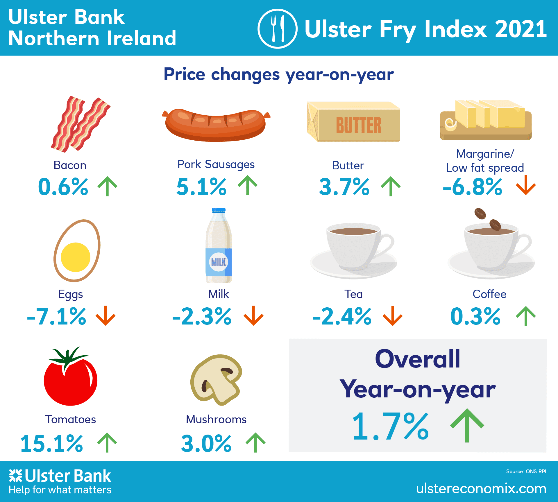 Ulster Fry Index
