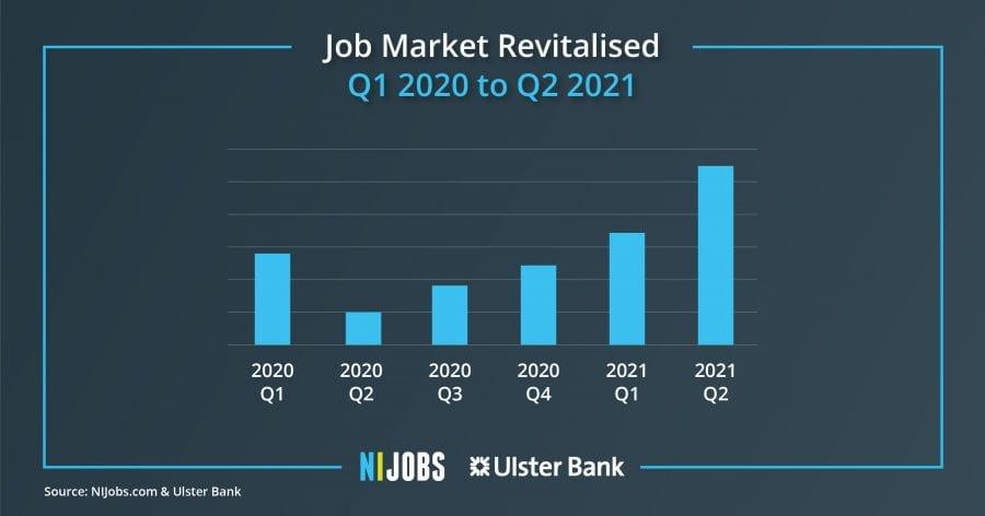 NI Jobs Report