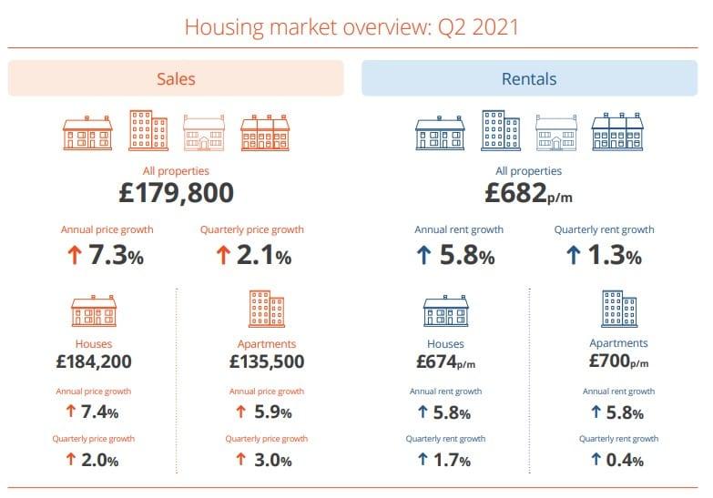 Northern Ireland residential housing market